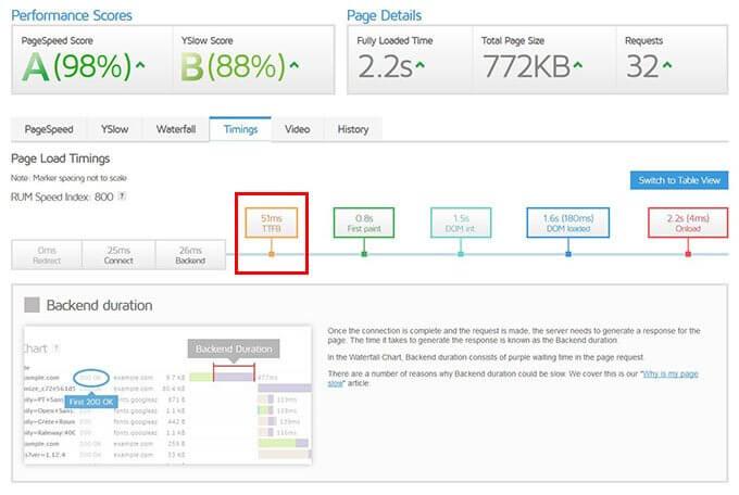 Cómo saber si tu hosting es lento