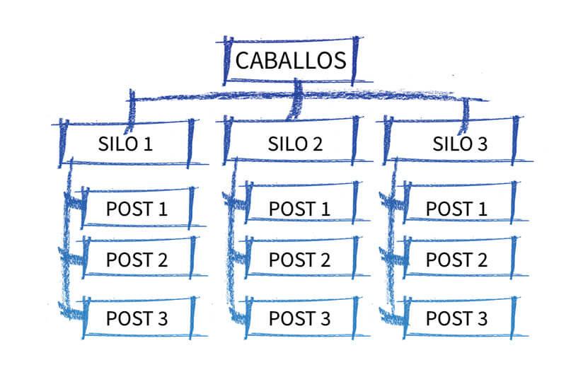 estructura SILO