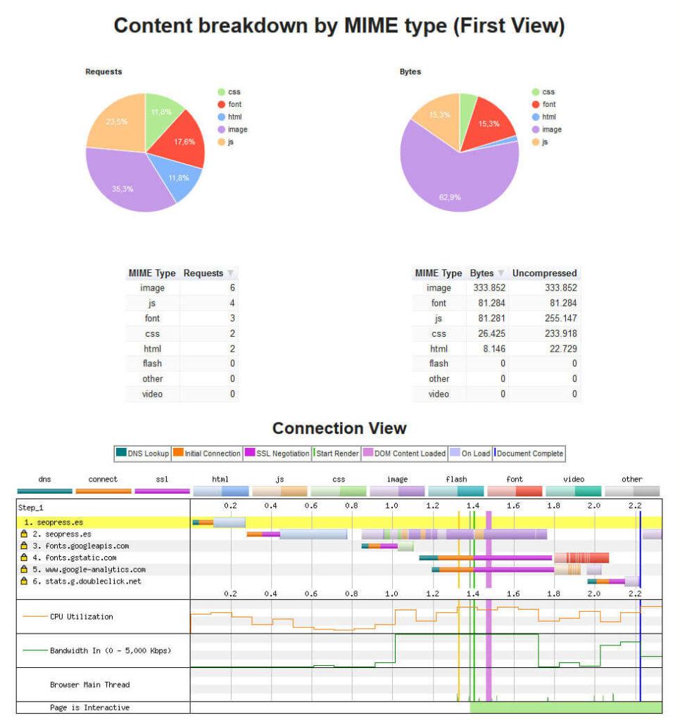 Pestaña de contenidos de WebPageTest
