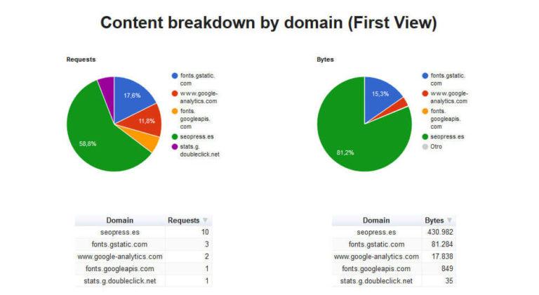 Pestaña de dominios de WebPageTest