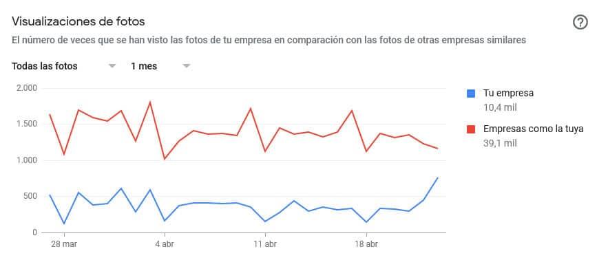 Cómo entender las estadísticas de Google My Business